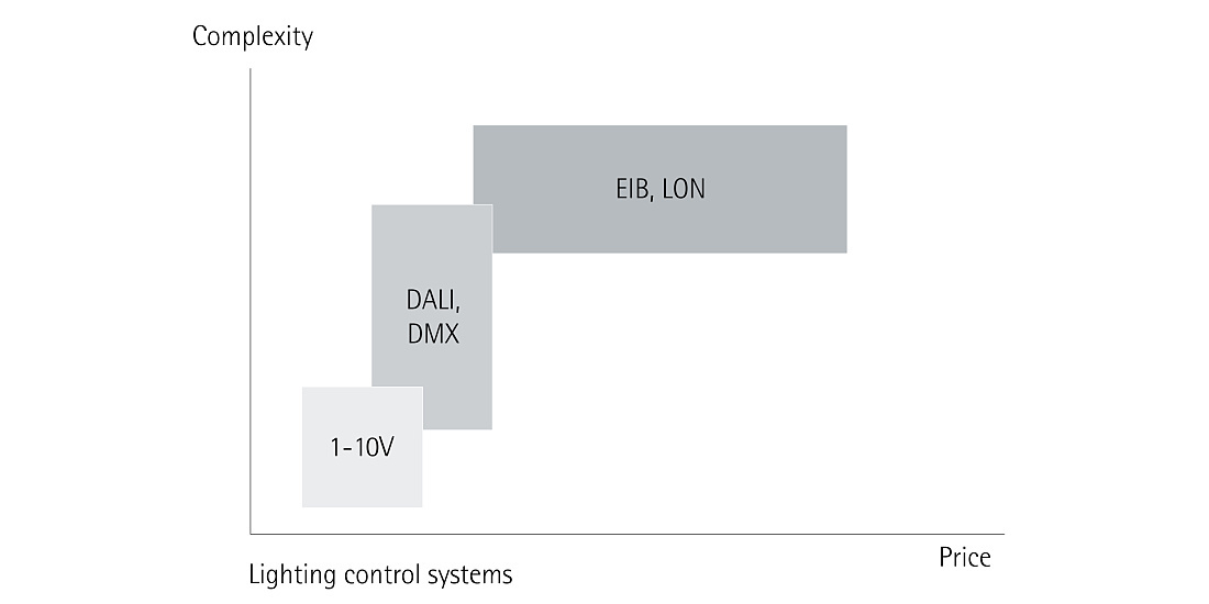 Guide - Lighting control - Lighting control systems