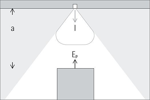 Point illuminances