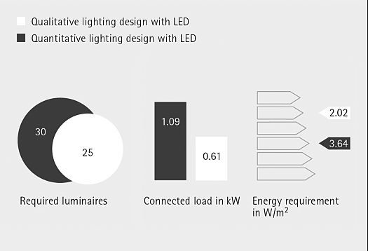 The differentiated lighting tools used in the qualitative lighting design enable higher efficiency. The number of luminaires and connected load are economically superior to the quantitative lighting design. The result is lower energy requirements per area.